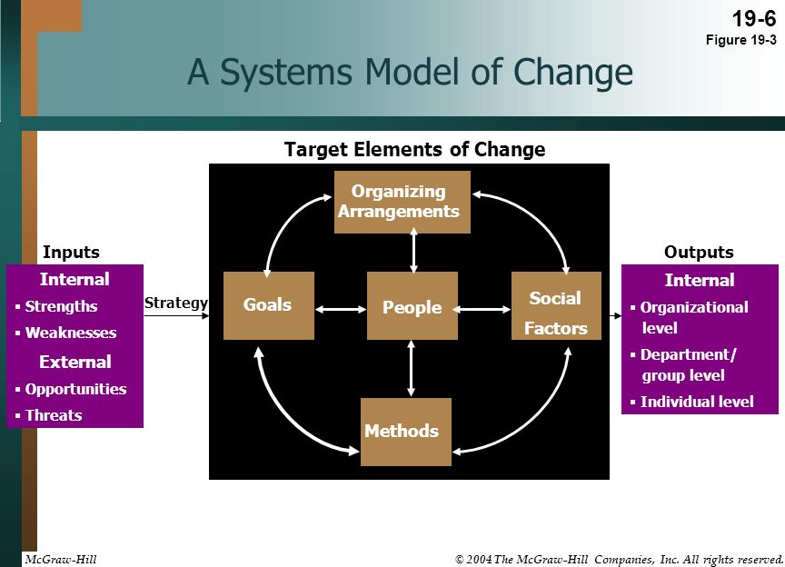 target elements of change How can you make the most educated and cost-efficient decisions about which change  elements of a change program virtually, to see which ones will best target.