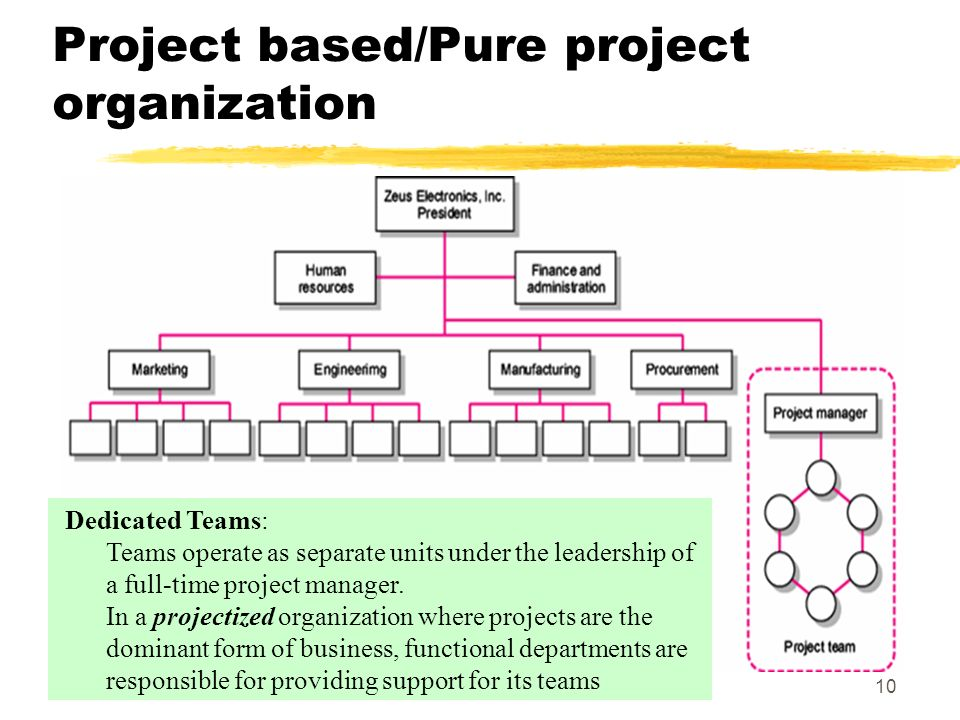 4 the project based organisation an Pmbok® guide learn more about a guide to the project management body of knowledge (pmbok® guide) – sixth edition.