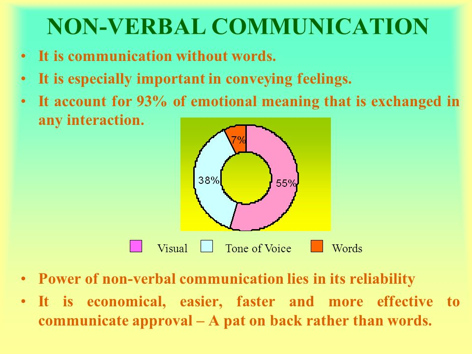 Non-verbal Behavior in Cross-Cultural Interactions