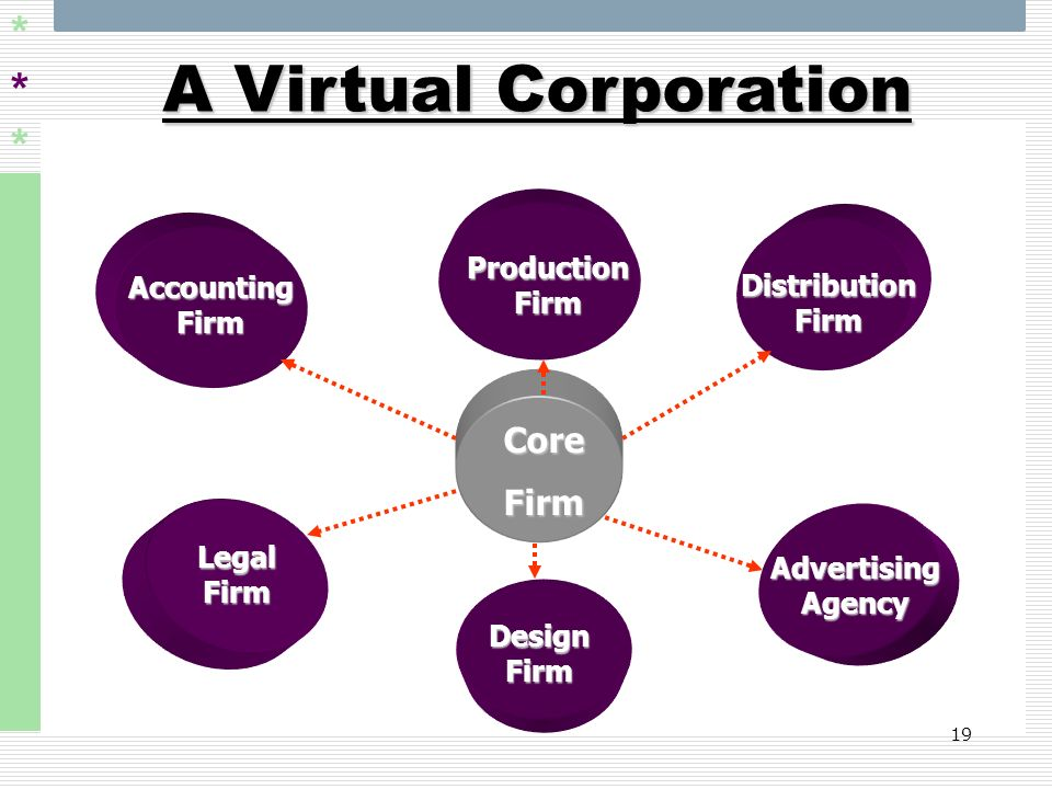 A Virtual Corporation Core Firm Production Firm Accounting Firm