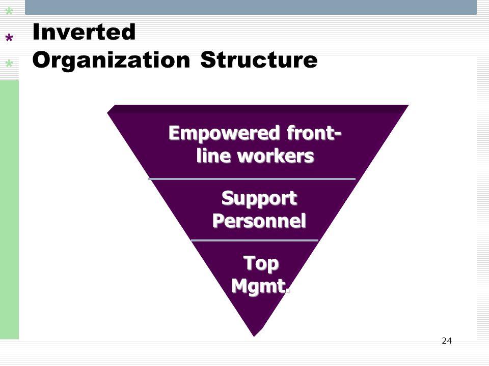 Inverted Organization Structure