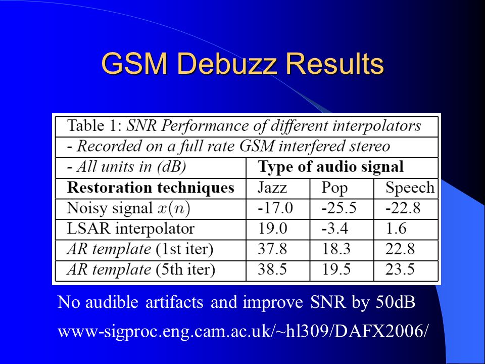 GSM Debuzz Results No audible artifacts and improve SNR by 50dB