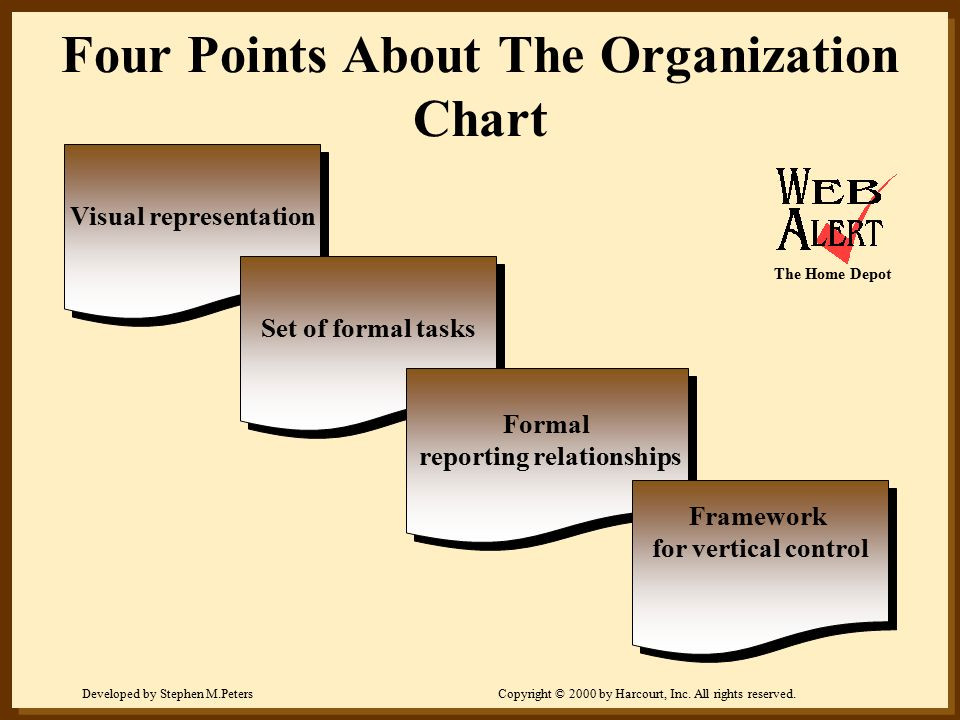 Four Points About The Organization Chart