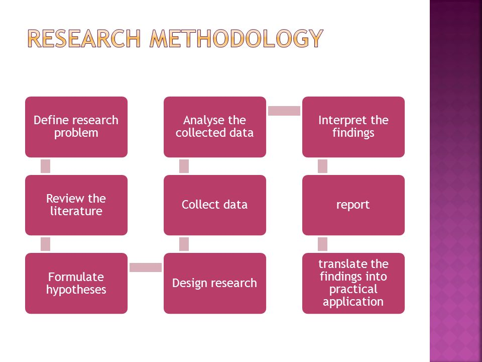 research design and methodology definition
