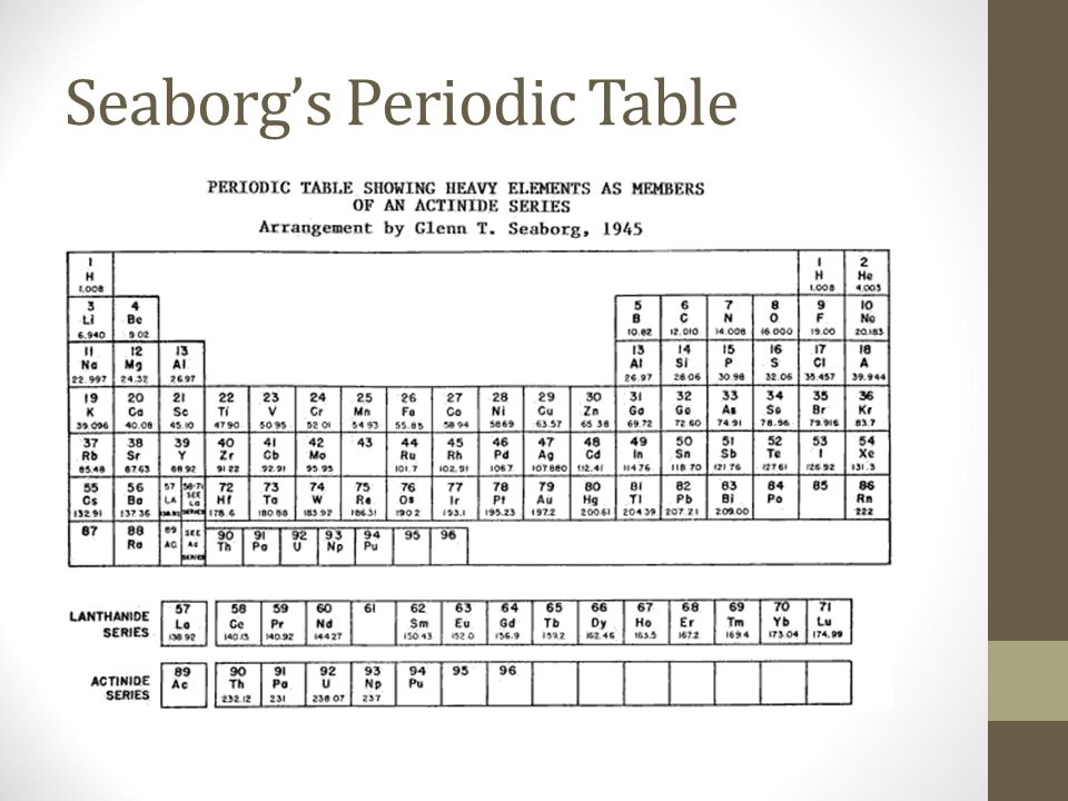 Unit 3 Periodic Table Of Elements Ppt Download
