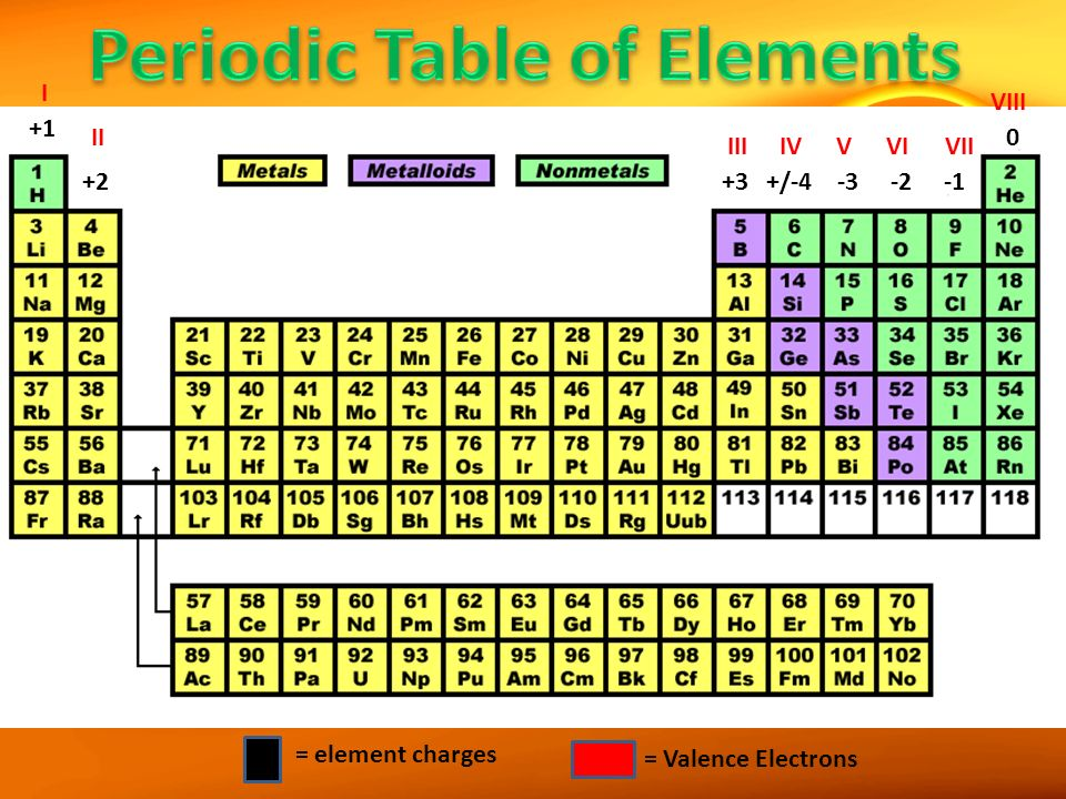 how to find number of valence electrons without periodic table