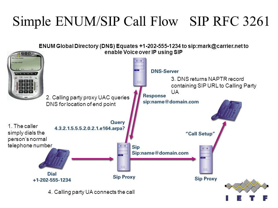 Simple ENUM/SIP Call Flow SIP RFC 3261