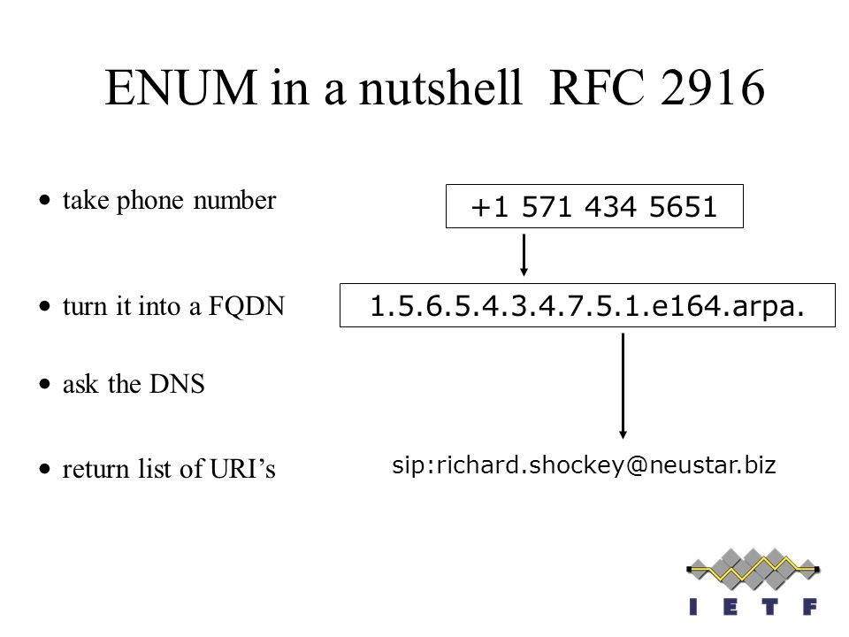 ENUM in a nutshell RFC 2916 take phone number +1 571 434 5651