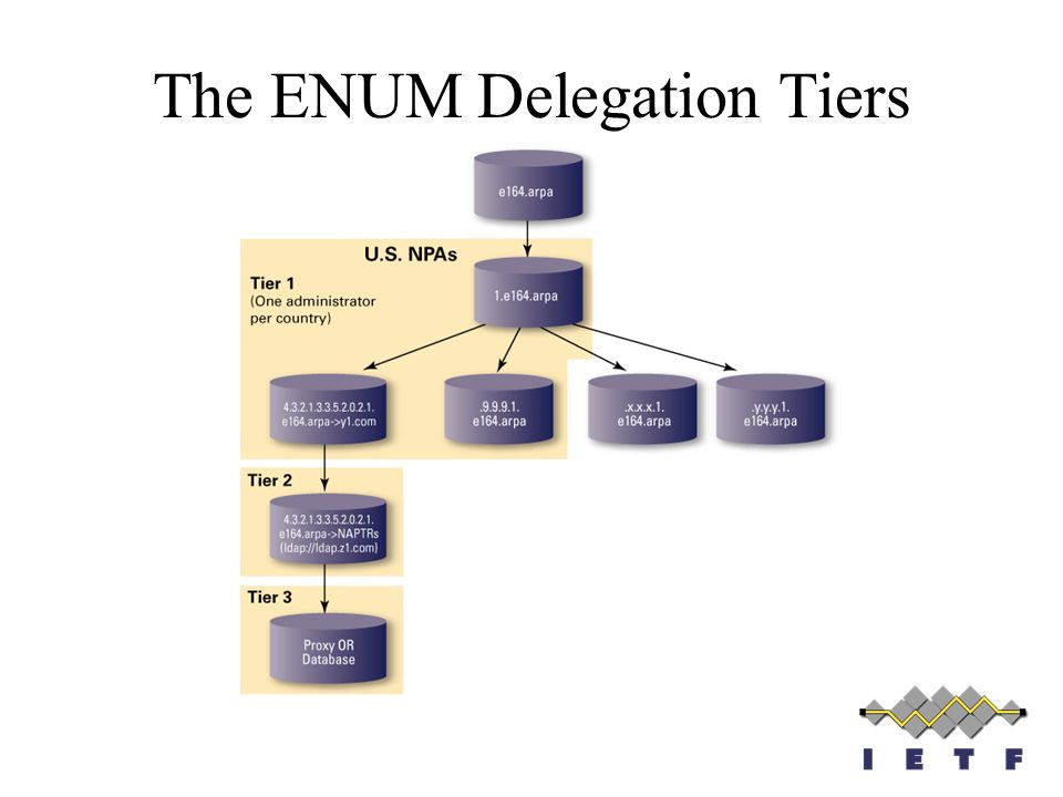 The ENUM Delegation Tiers