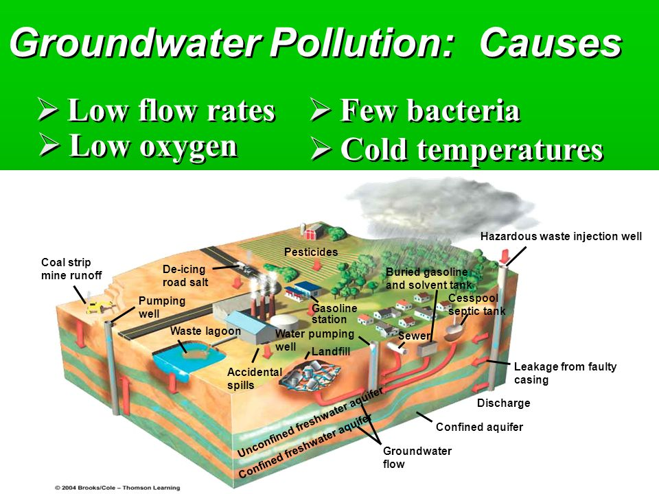 Groundwater Pollution: Causes
