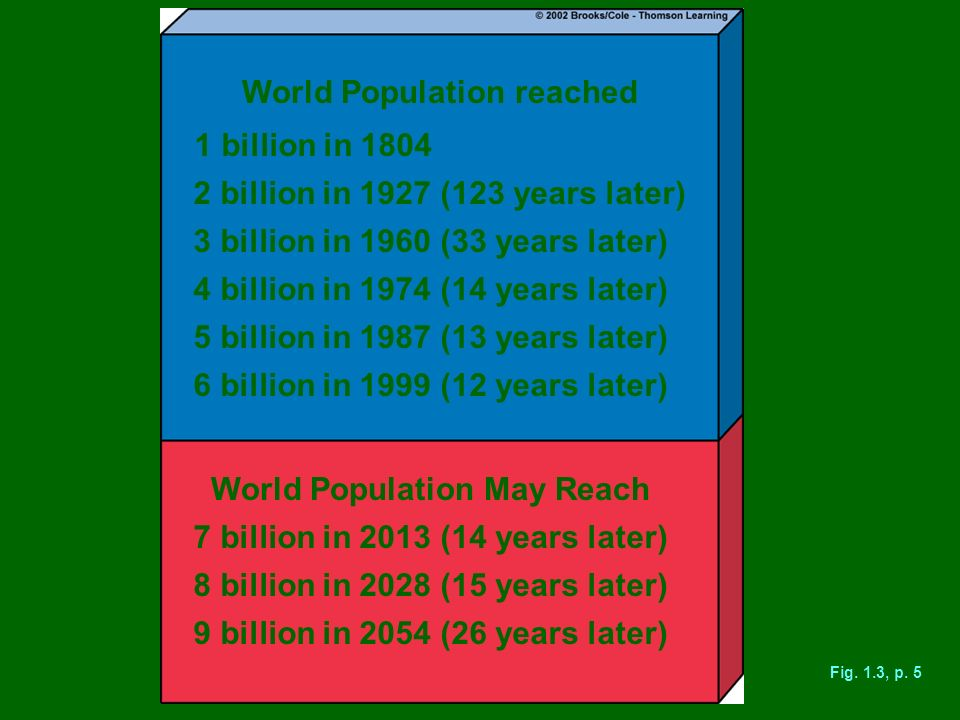 World Population reached