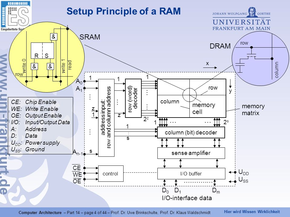 Setup Principle of a RAM