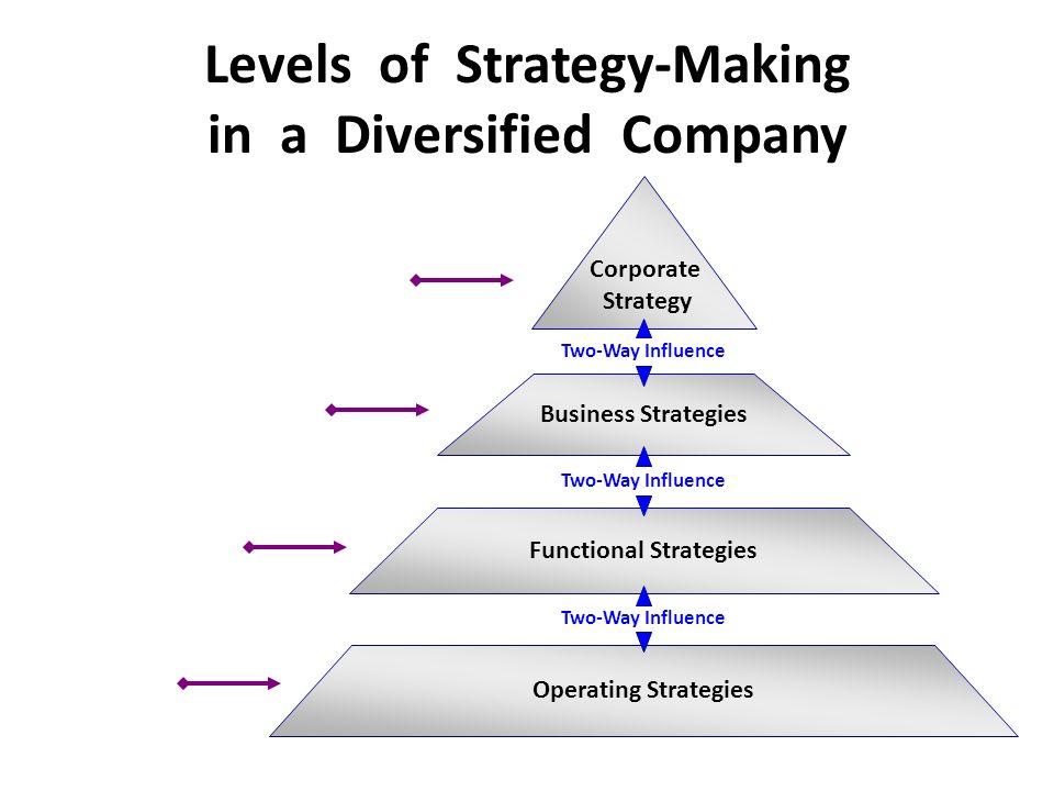 Diversified company strategy