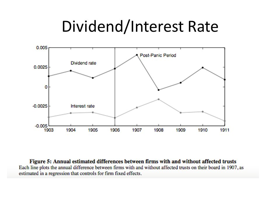 Whole Life Insurance Dividend Rate History