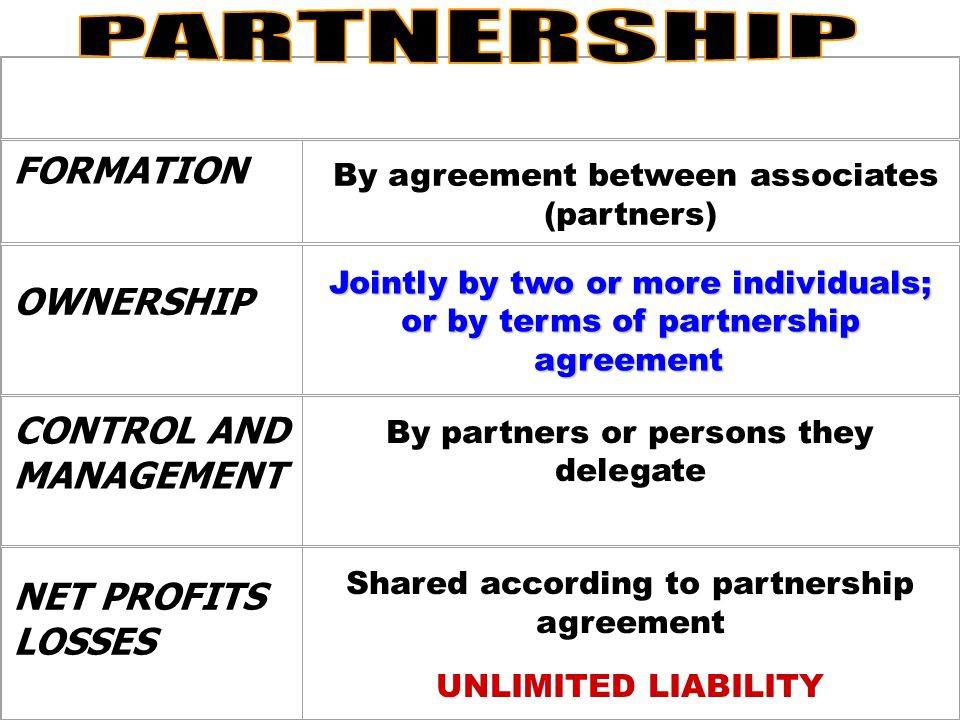Notes Industrialists ppt download – Partnership Agreement Between Two Individuals