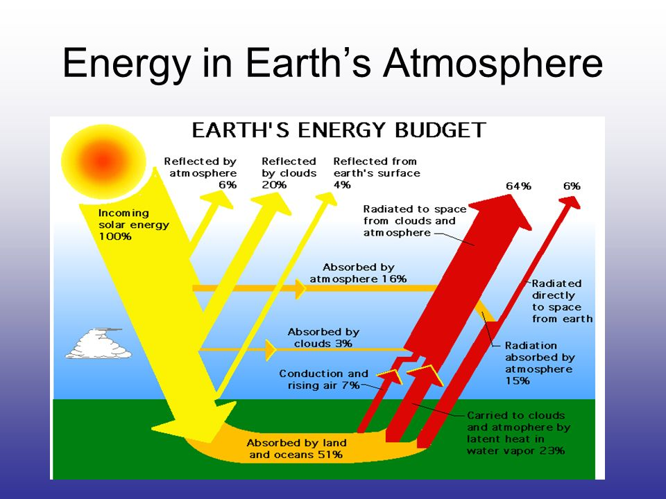 Energy From The Sun Travels To Earth S Surface By