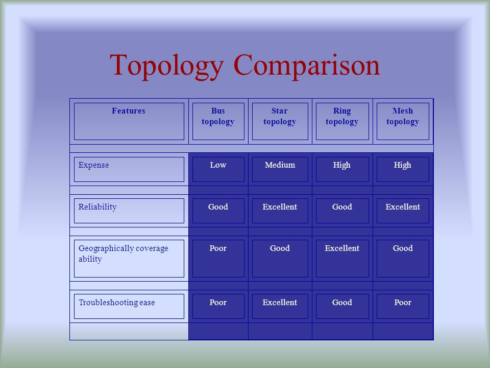 Topology Comparison Features Bus topology Star Ring topology