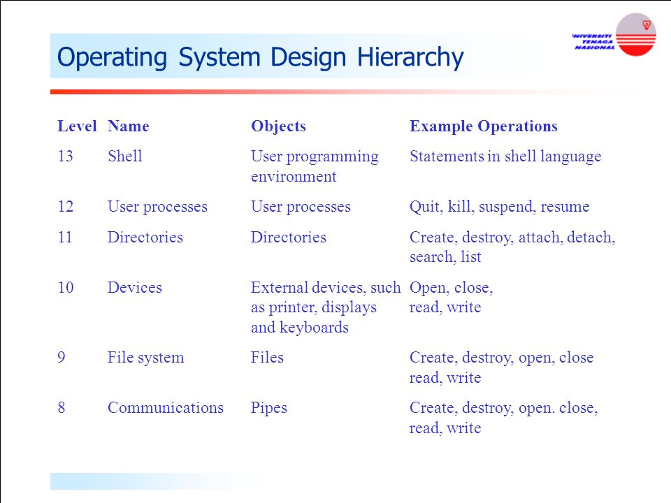 operating system overview ppt
