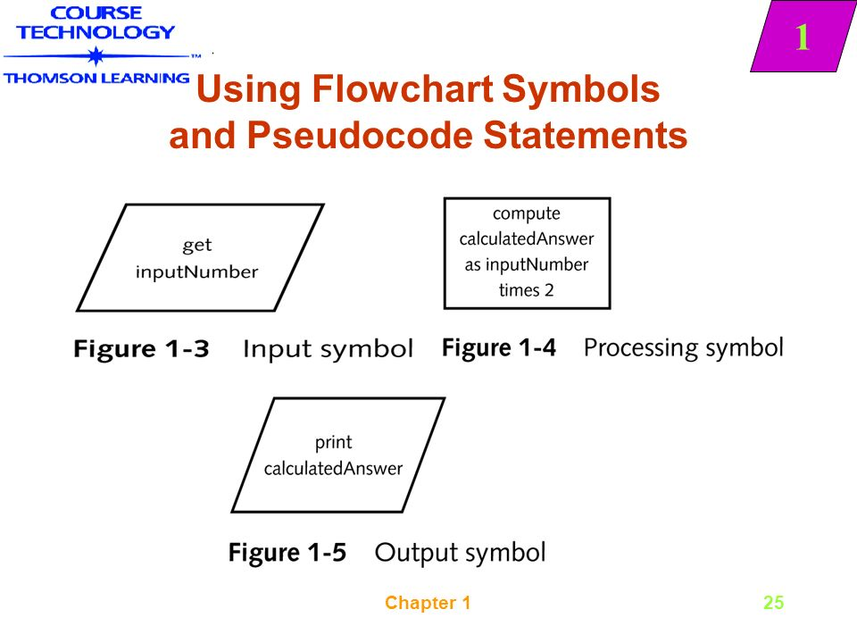 Pseudocode: Examples of Pseudocode, How to write Pseudocode
