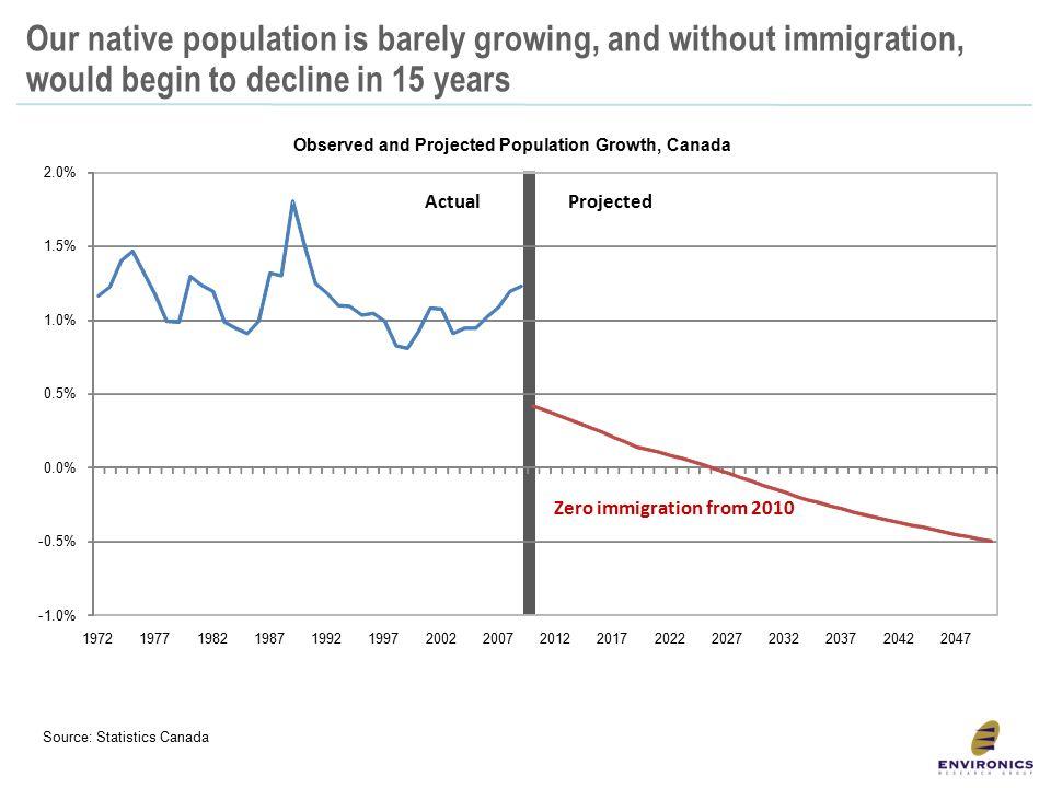 Canada's Demographic Destiny - ppt download