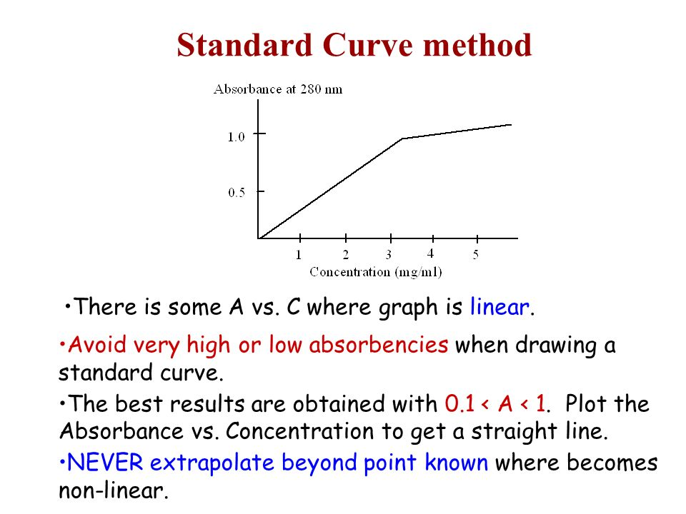 spectrophotometer concentration and standard curve Errors in spectrophotometry and calibration procedures to avoid them  a  preliminary wavelength scale following a smooth dispersion curve projection  scale with sox  low concentration so that the transmittance lies be- tween 20  and 50.