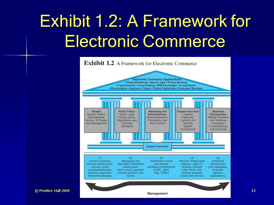Exhibit 1.2: A Framework for Electronic Commerce