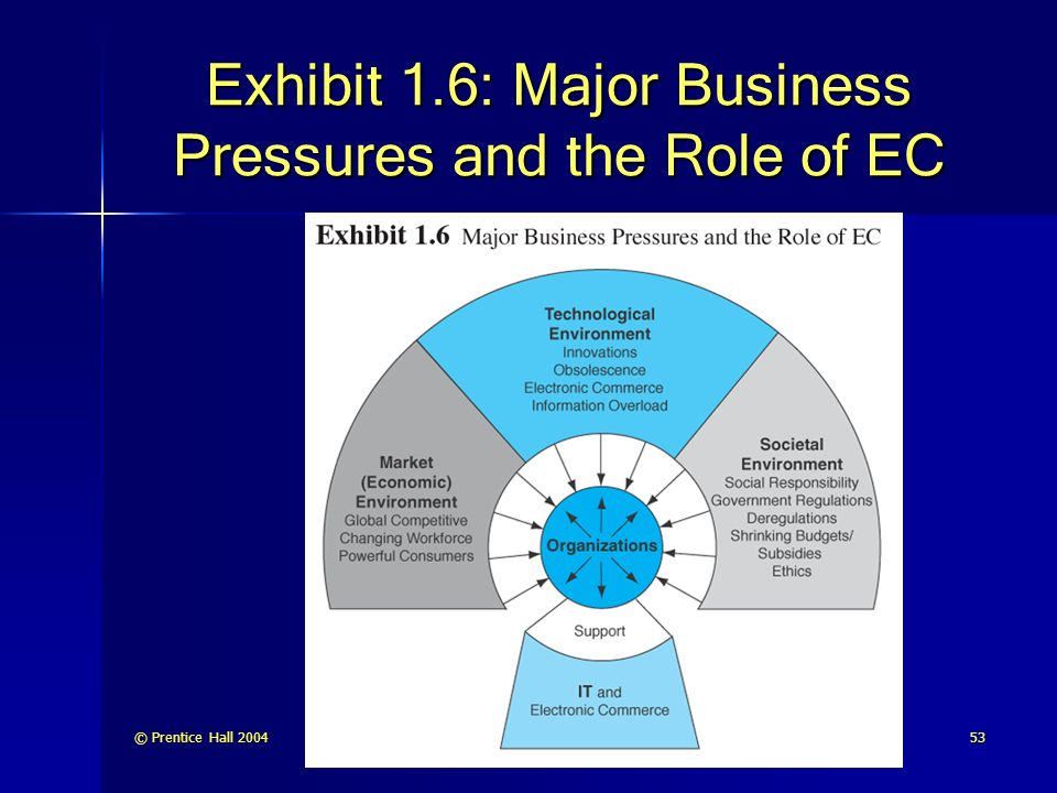 Exhibit 1.6: Major Business Pressures and the Role of EC