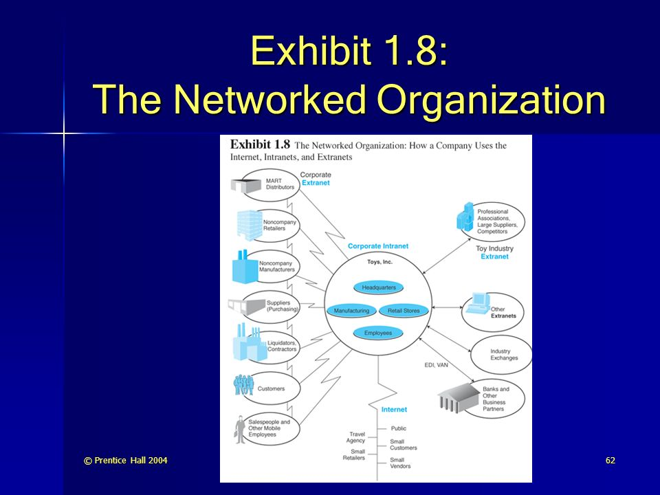 Exhibit 1.8: The Networked Organization