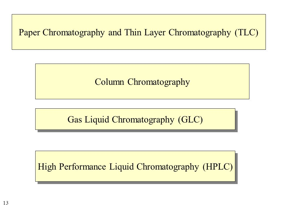 column and thin layer chromatography essay Chromatography is quite a rare and popular topic for writing an essay,  by a column whose layer of liquid  thin-layer chromatography is a widely used.