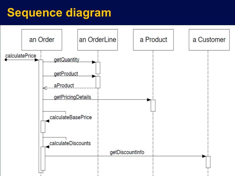 Modeling software behavior uml ppt video online download 32 sequence diagram ccuart Choice Image