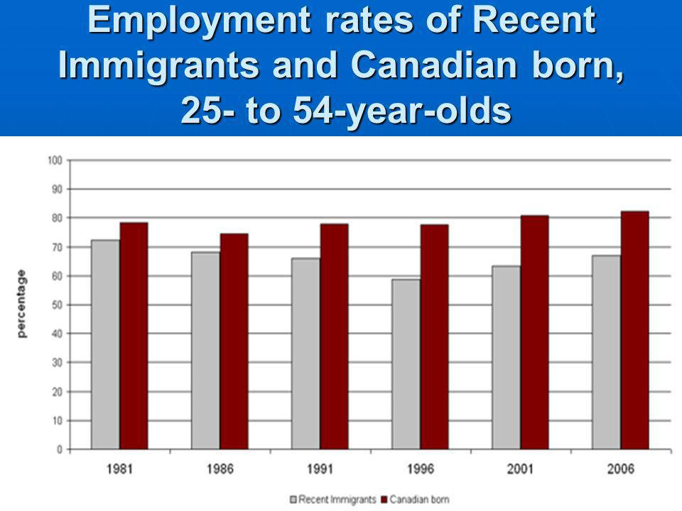 Employment rates of Recent Immigrants and Canadian born, 25- to 54-year-olds