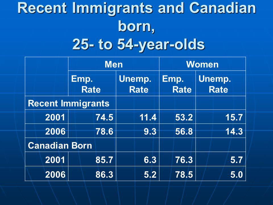 Recent Immigrants and Canadian born, 25- to 54-year-olds