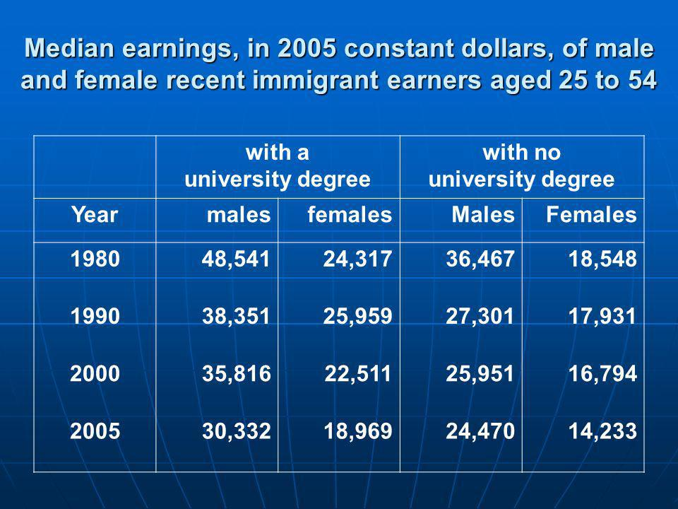 Median earnings, in 2005 constant dollars, of male and female recent immigrant earners aged 25 to 54