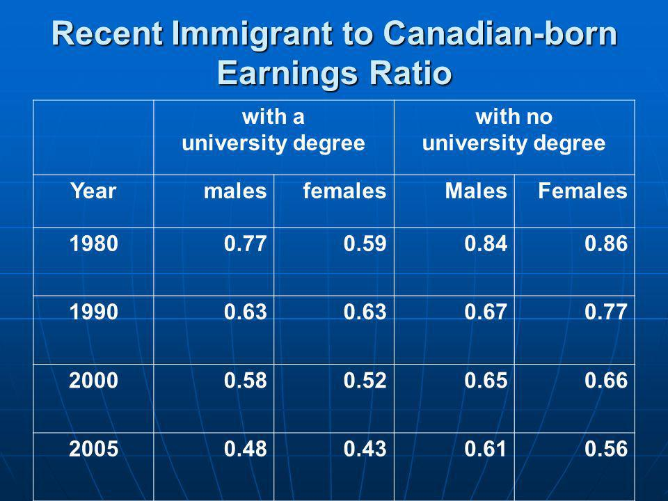 Recent Immigrant to Canadian-born Earnings Ratio