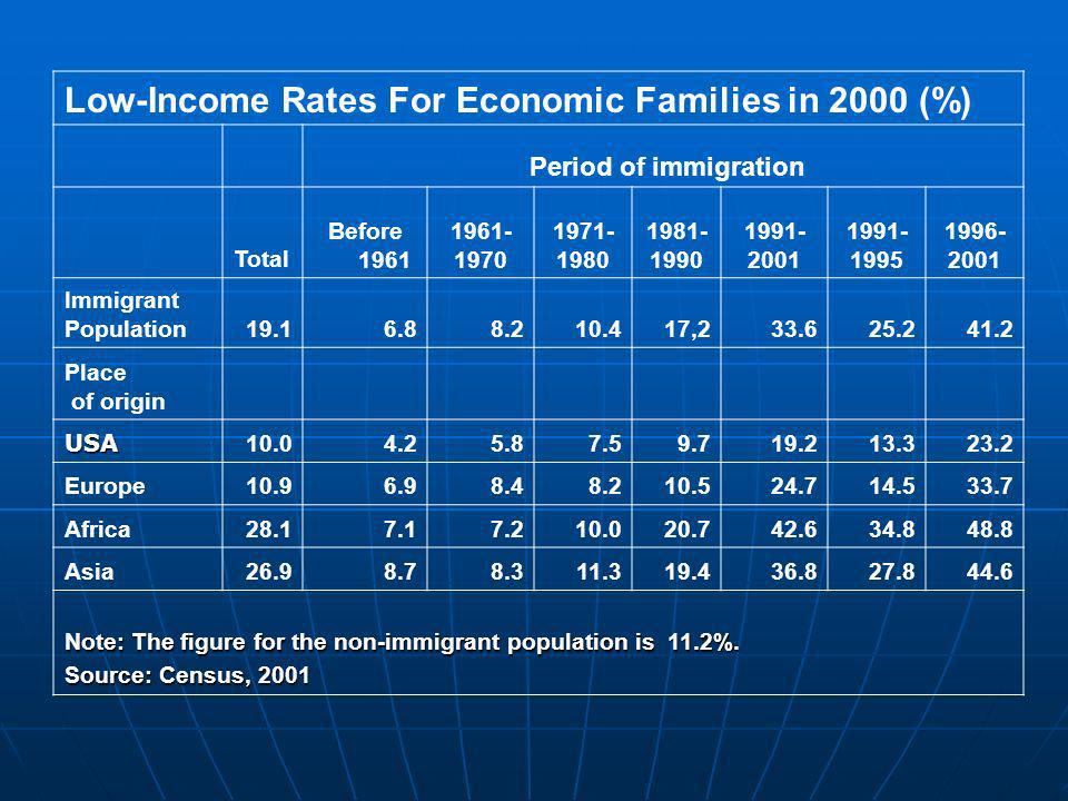 Low-Income Rates For Economic Families in 2000 (%)