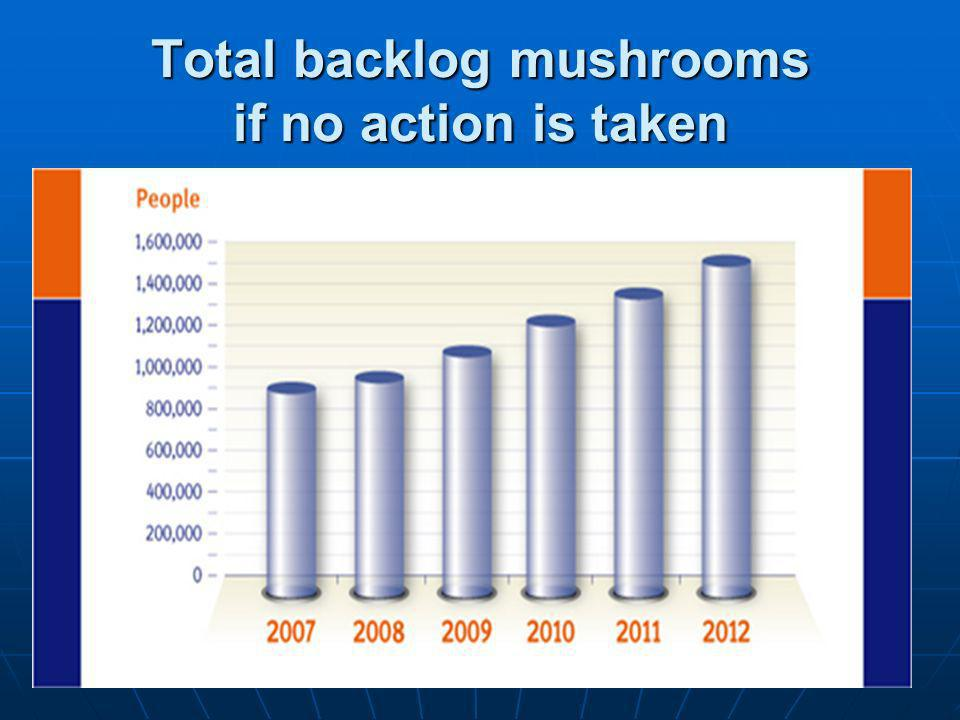 Total backlog mushrooms if no action is taken