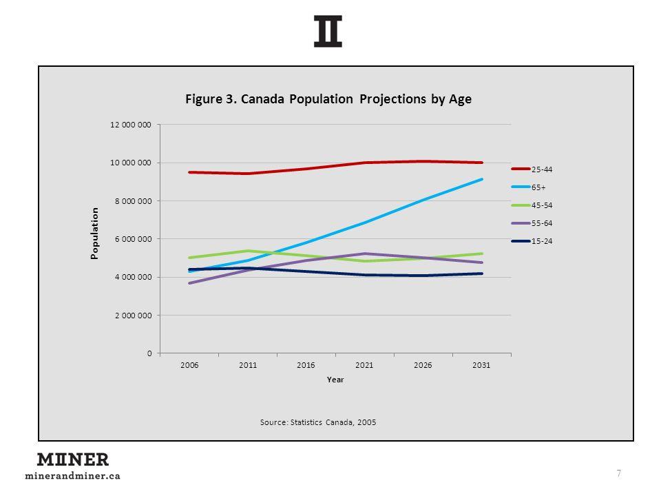 Source: Statistics Canada, 2005