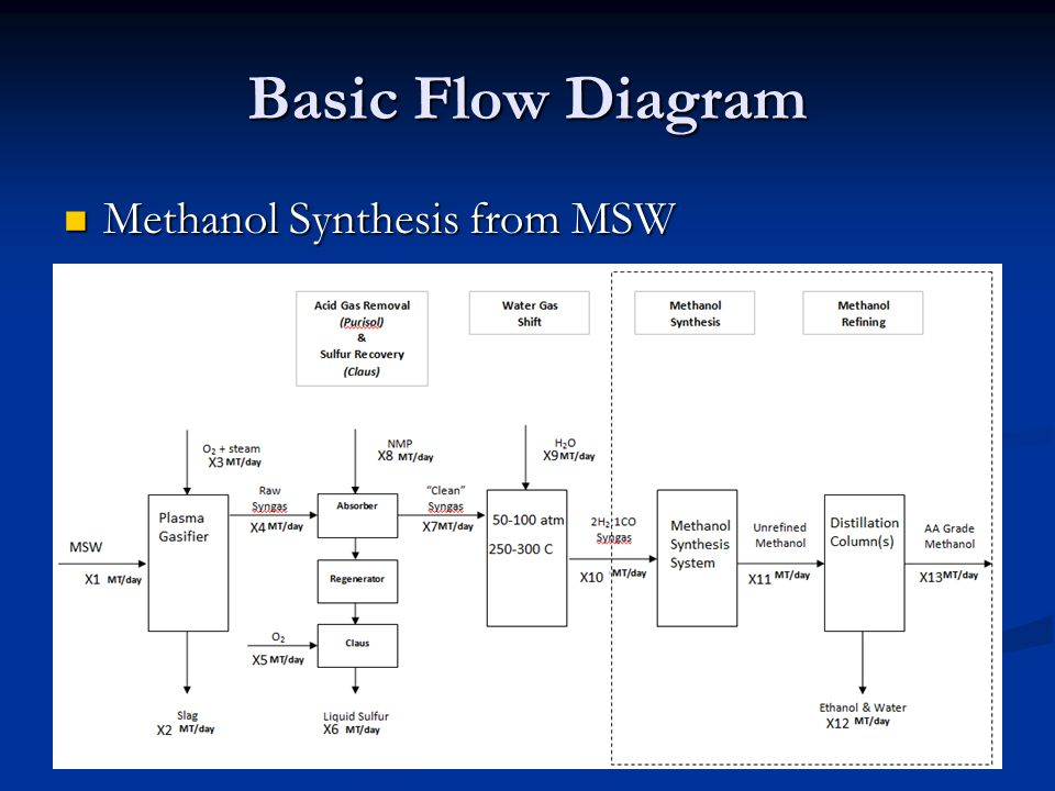Methanol Production From Natural Gas Process Flow Diagram