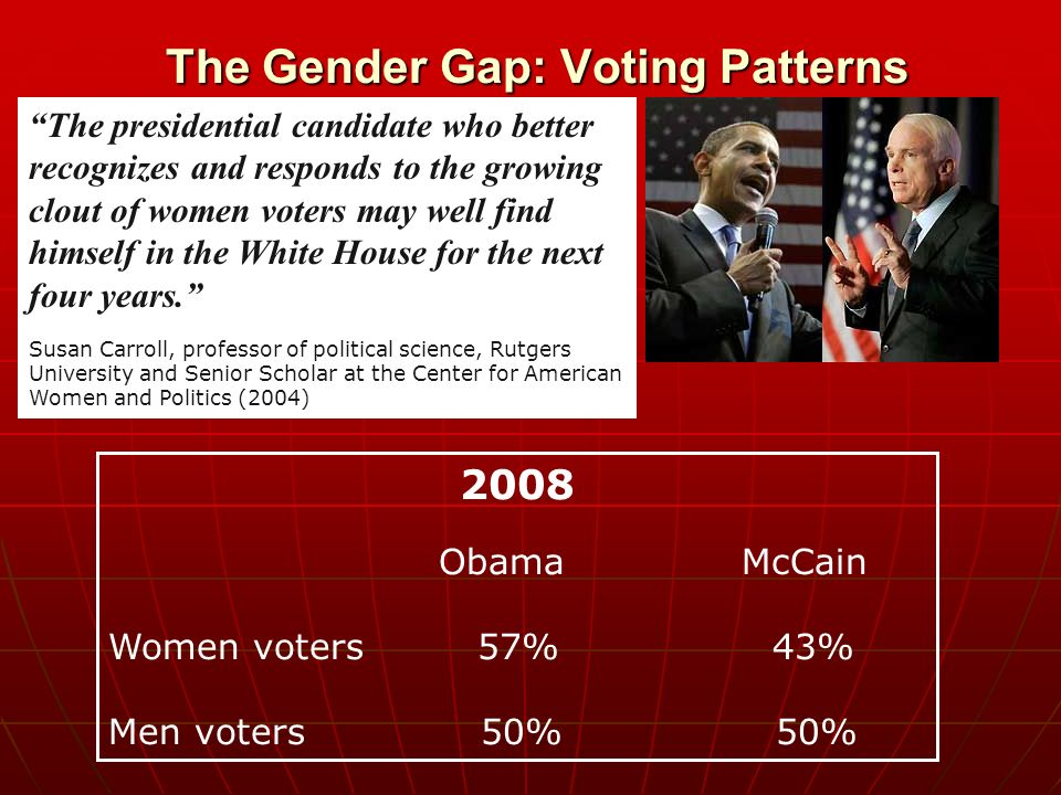 women gender gap and voting behaviors This gender gap is the subject of hot debate, as illustrated in 2005 [the 10 most destructive human behaviors] 4 science gender gap: five reasons women trail men in science best space photos ever taken.