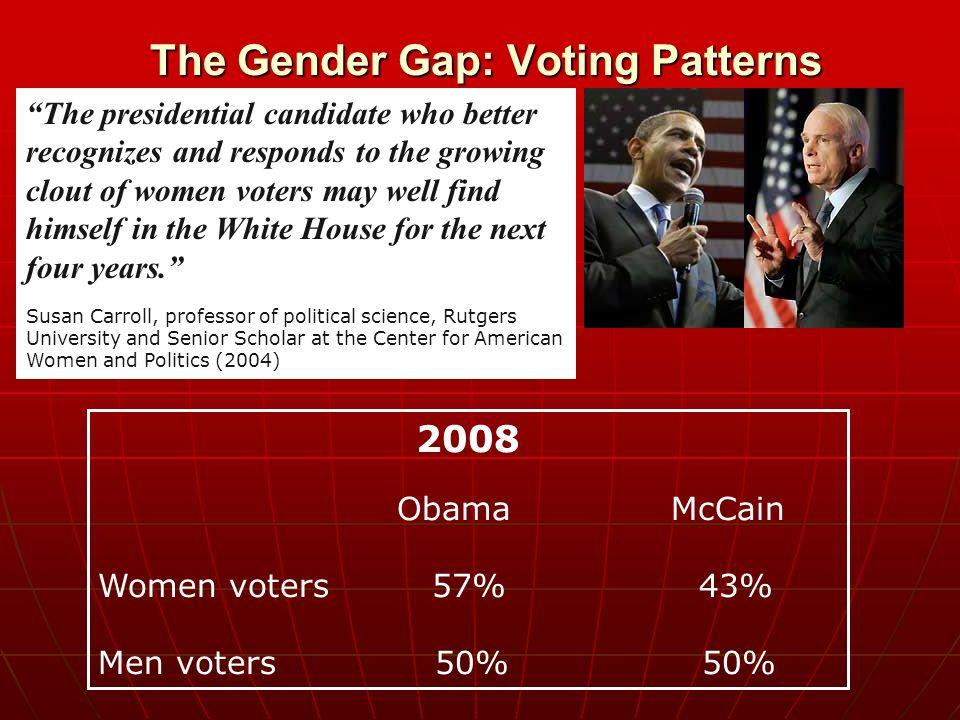 women gender gap and voting behaviors This gender gap is the subject of hot debate, as illustrated in 2005 [the 10 most destructive human behaviors] 4 science gender gap: five reasons women trail men in science best space photos ever taken.