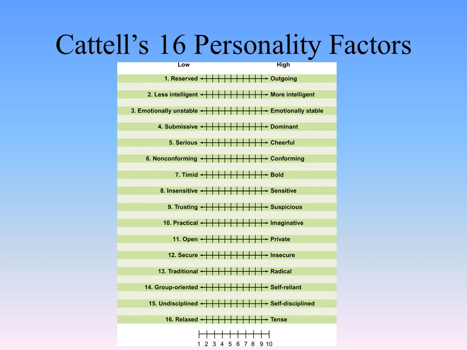 cattells big five factors essay Five factors, (b) response stability of the big five, (c) external validity of the big five with respect to observed behavior, (d) factor structure according to exploratory and confirmatory factor analysis, and (e).