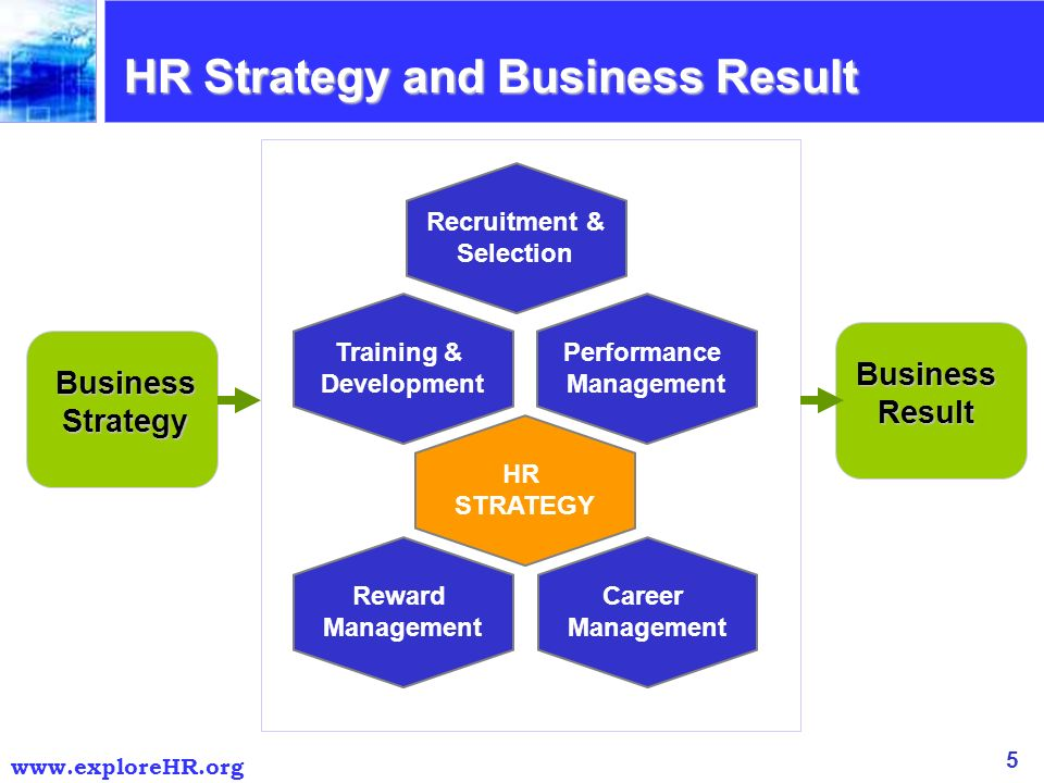an analysis of the human resources management and strategy development Keywords: human resources management, business development strategy,  intellectual  1 detailed analysis and assessment of the implications of change.