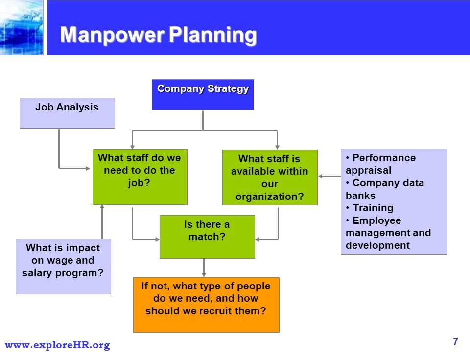 Manpower planning for Manpower forecasting template
