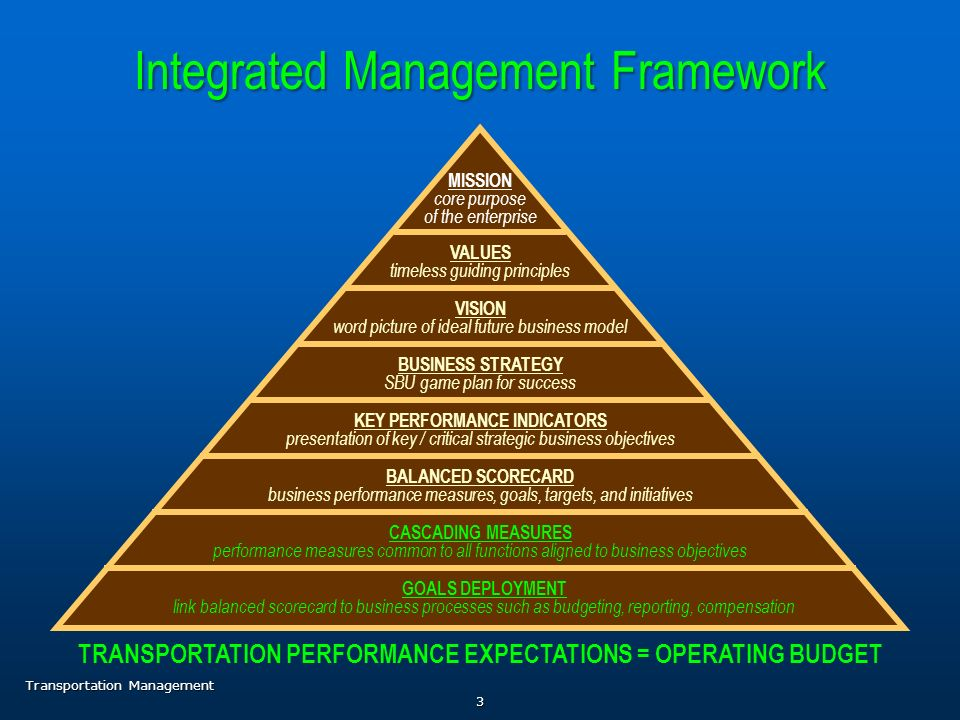 Transportation Performance Expectations D Operating Budget