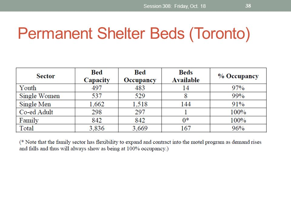 Permanent Shelter Beds (Toronto)