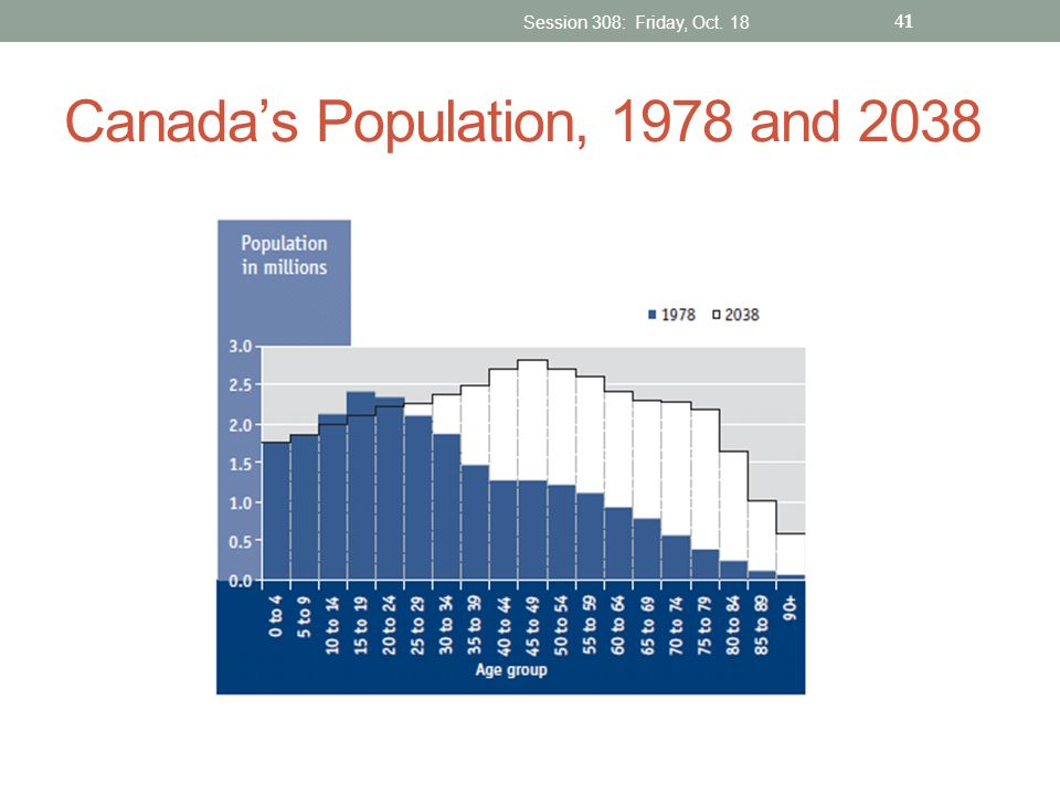 Canada's Population, 1978 and 2038