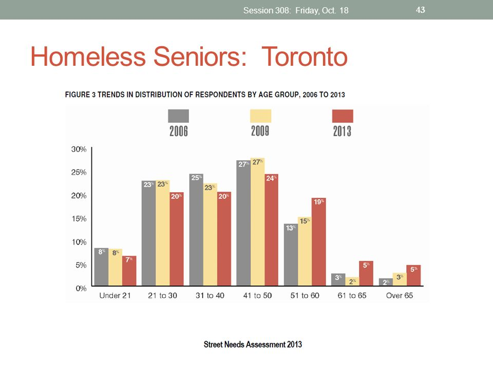 Homeless Seniors: Toronto