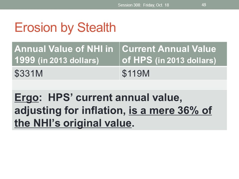Session 308: Friday, Oct. 18 Erosion by Stealth. Annual Value of NHI in 1999 (in 2013 dollars) Current Annual Value of HPS (in 2013 dollars)