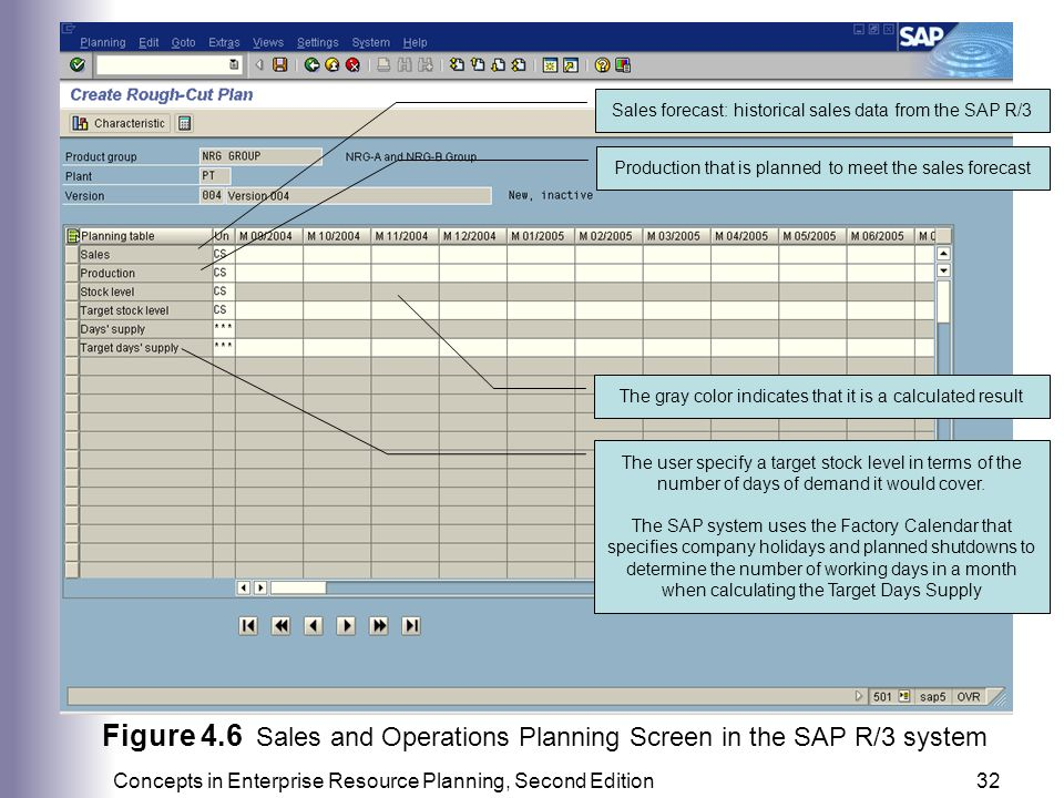 Factory Calendar Sales Organization Sap : Production and supply chain management information systems