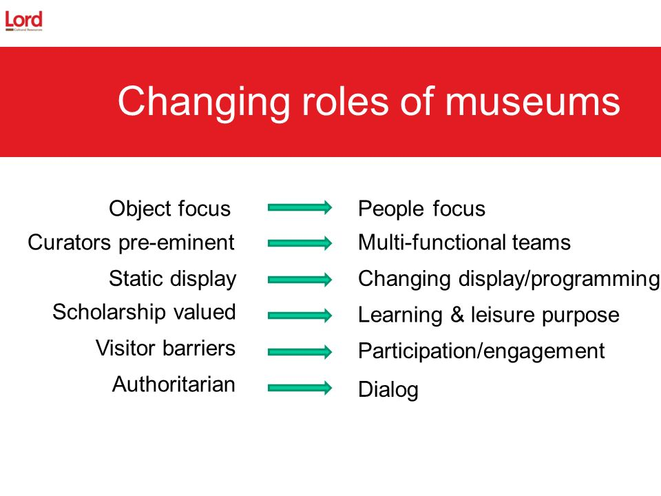 Changing roles of museums